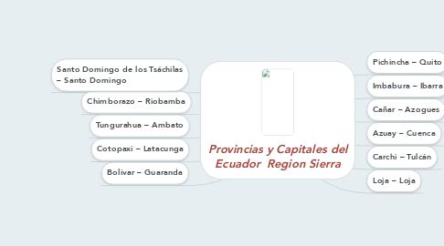 Mind Map: Provincias y Capitales del Ecuador  Region Sierra