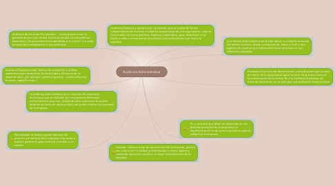 Mind Map: Auditoria Administrativa