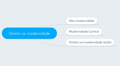 Mind Map: Direito na modernidade