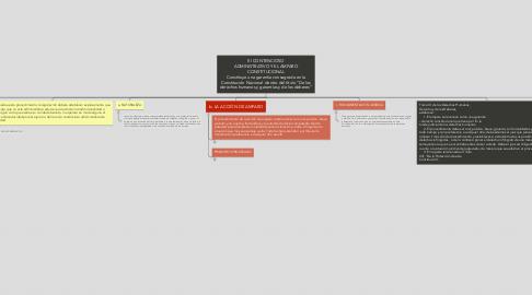 """Mind Map: El CONTENCIOSO ADMINISTRATIVO Y EL AMPARO CONSTITUCIONAL Constituye una garantía consagrada en la Constitución Nacional  dentro del título """"De los derechos humanos y garantías y de los deberes"""""""