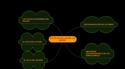 Mind Map: LOS CICLOS DE LA PLATA Y EL ESTAÑO