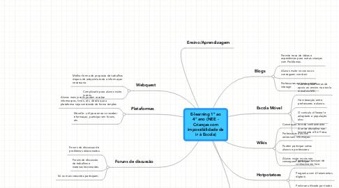 Mind Map: E-learning 1º ao4º ano (NEE -Crianças comimpossibilidade deir à Escola)