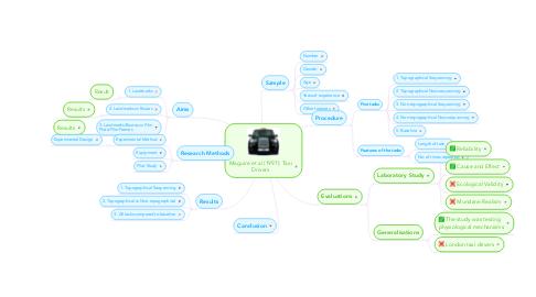 Mind Map: Maguire et al (1997): Taxi Drivers