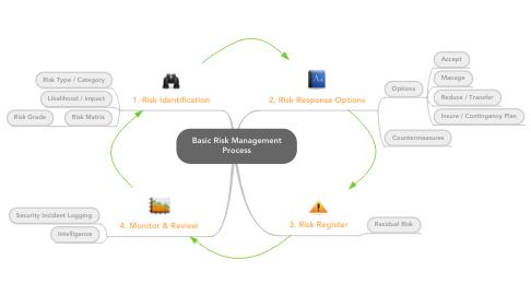 Mind Map: Basic Risk Management Process