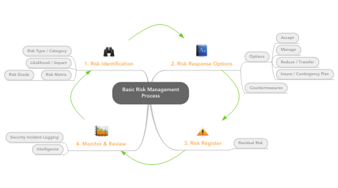 Mind Map: Basic Risk Management