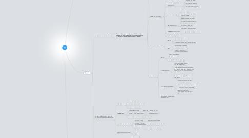 Mind Map: ЦА