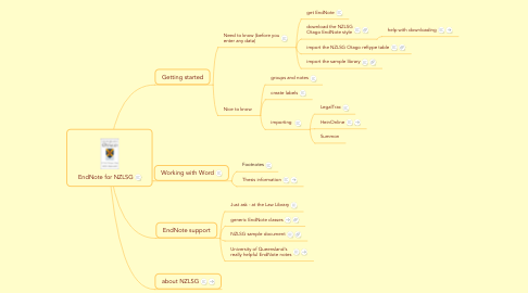 Mind Map: EndNote for NZLSG