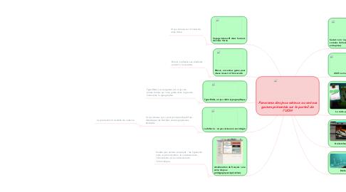 Mind Map: Panorama des jeux sérieux ou serious games présentés sur le portail de l'UOH
