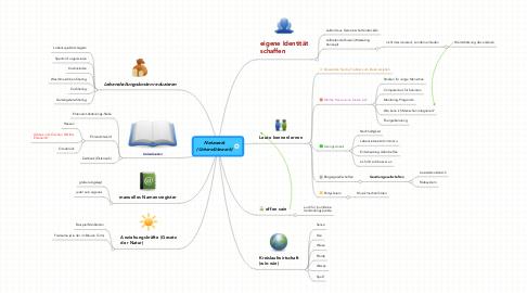 Mind Map: Netzwerk (Unterstützwerk)