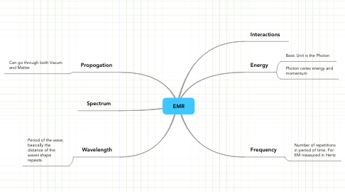 Mind Map: EMR