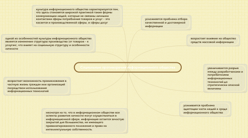 Mind Map: Социальные противоречия информационного общества