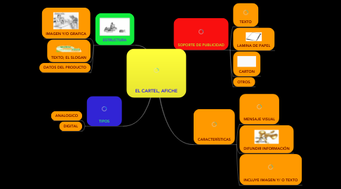 Mind Map: EL CARTEL, AFICHE