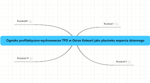 Mind Map: Ognisko profilaktyczno-wychowawcze TPD w Górze Kalwarii jako placówka wsparcia dziennego