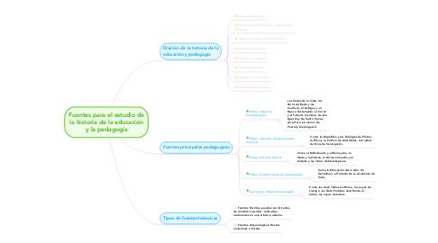 Mind Map: Fuentes para el estudio de la historia de la educación y la pedagogía
