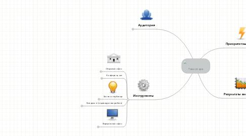 Mind Map: Технопарк