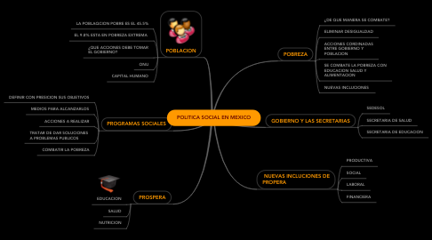 Mind Map: POLITICA SOCIAL EN MEXICO