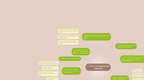 Mind Map: Риски инновационных проектов