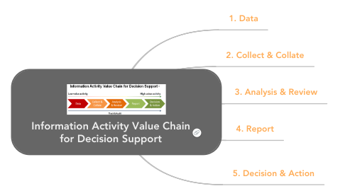 Mind Map: Information Activity Value Chain for Decision Support