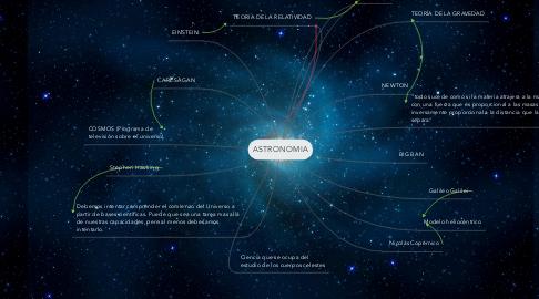 Mind Map: ASTRONOMIA