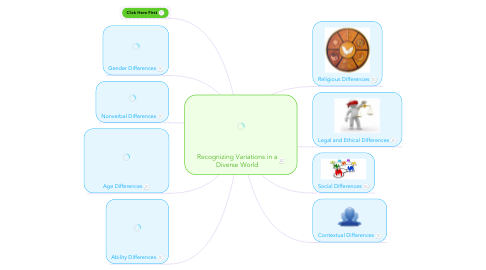 Mind Map: Recognizing Variations in a Diverse World
