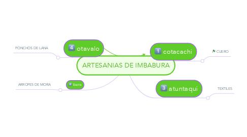 Mind Map: ARTESANIAS DE IMBABURA