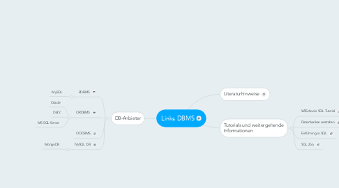 Mind Map: Links DBMS