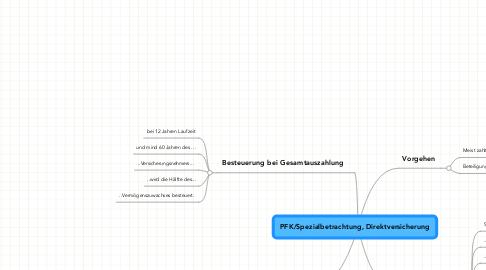 Mind Map: PFK/Spezialbetrachtung, Direktversicherung