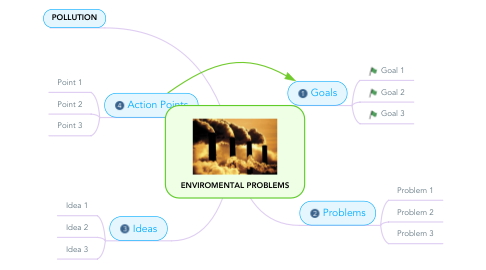 Mind Map: ENVIROMENTAL PROBLEMS