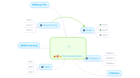Mind Map: Enviromental problems