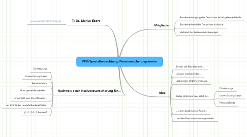 Mind Map: PFK/Spezialbetrachtung, Pensionssicherungsverein