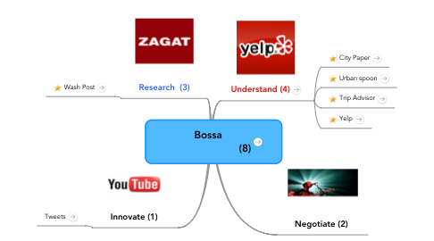 Mind Map: Bossa