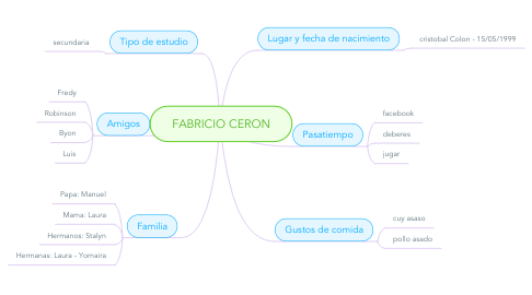 Mind Map: FABRICIO CERON