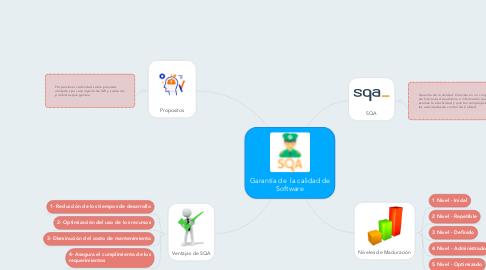 Mind Map: Garantía de  la calidad de Software