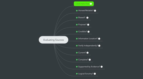 Mind Map: Evaluating Sources