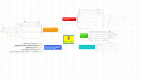 Mind Map: Доход от 100 тысяч рублей в месяц