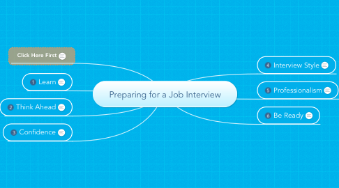 Mind Map: Preparing for a Job Interview