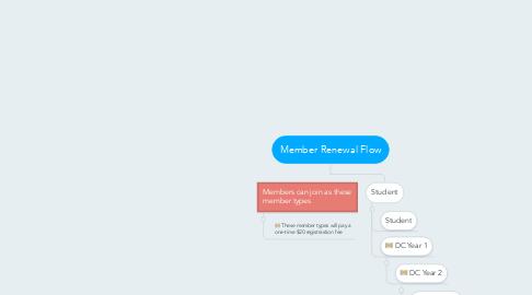 Mind Map: Member Renewal Flow