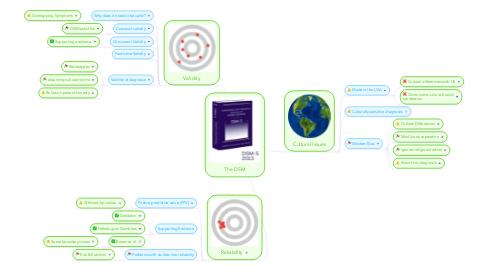 Mind Map: The DSM