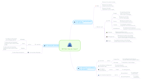 Mind Map: MY PLE: How do I learn?