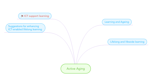 Mind Map: Active Aging