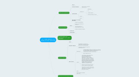 Mind Map: HS - PLANEJAMENTO DE TRABALHO DOS GESTORES