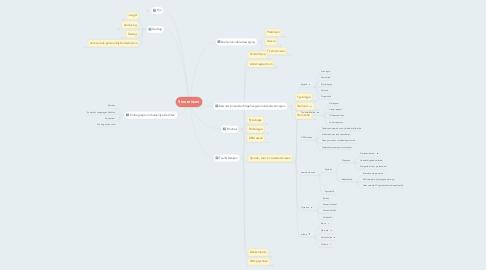 Mind Map: Stoornissen