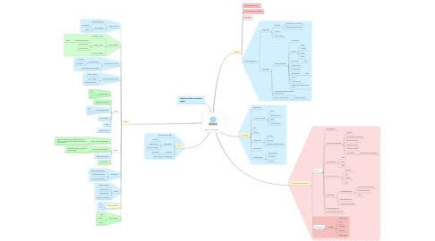 Mind Map: app's return point