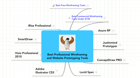 Mind Map: Best Professional Wireframing and Website Prototyping Tools