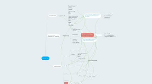 Mind Map: Ontwerpen
