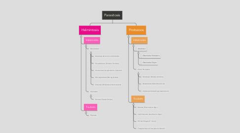Mind Map: Parasitosis