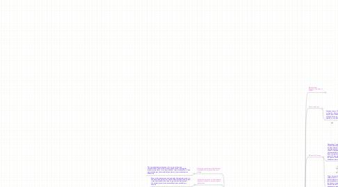 Mind Map: PHY 112 Summer 2010 - Casey Jones