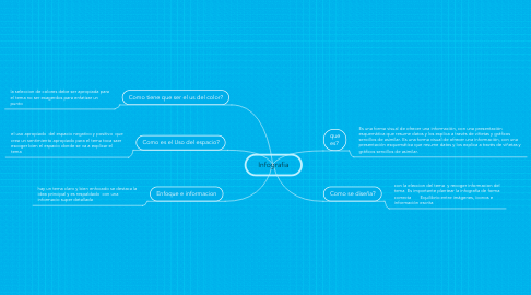 Mind Map: Infografia