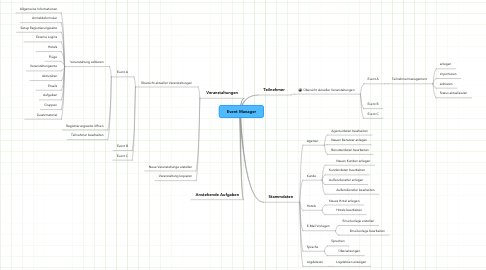 Mind Map: Event Manager