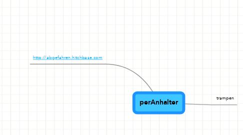 Mind Map: perAnhalter
